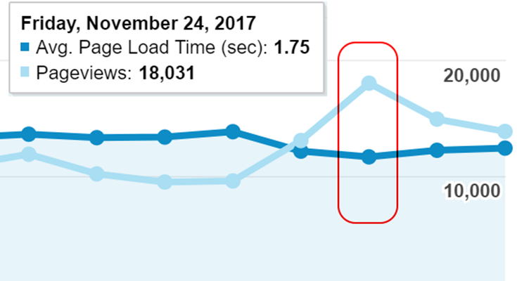 Improve Your Website Speed During a Black Friday Traffic Spike